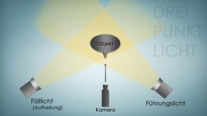 3-Punkt-Licht - Die Aufhellung Aufbau