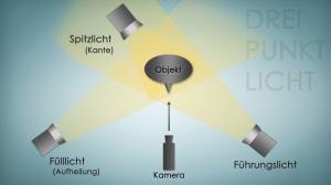 3-Punkt-Licht - Das Spitzlicht Aufbau